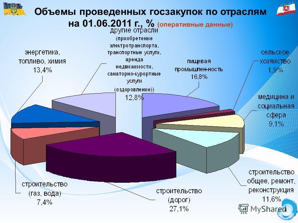 4 4 Объемы проведенных госзакупок по отраслям на 01.06.2011 г., % (оперативные данные)