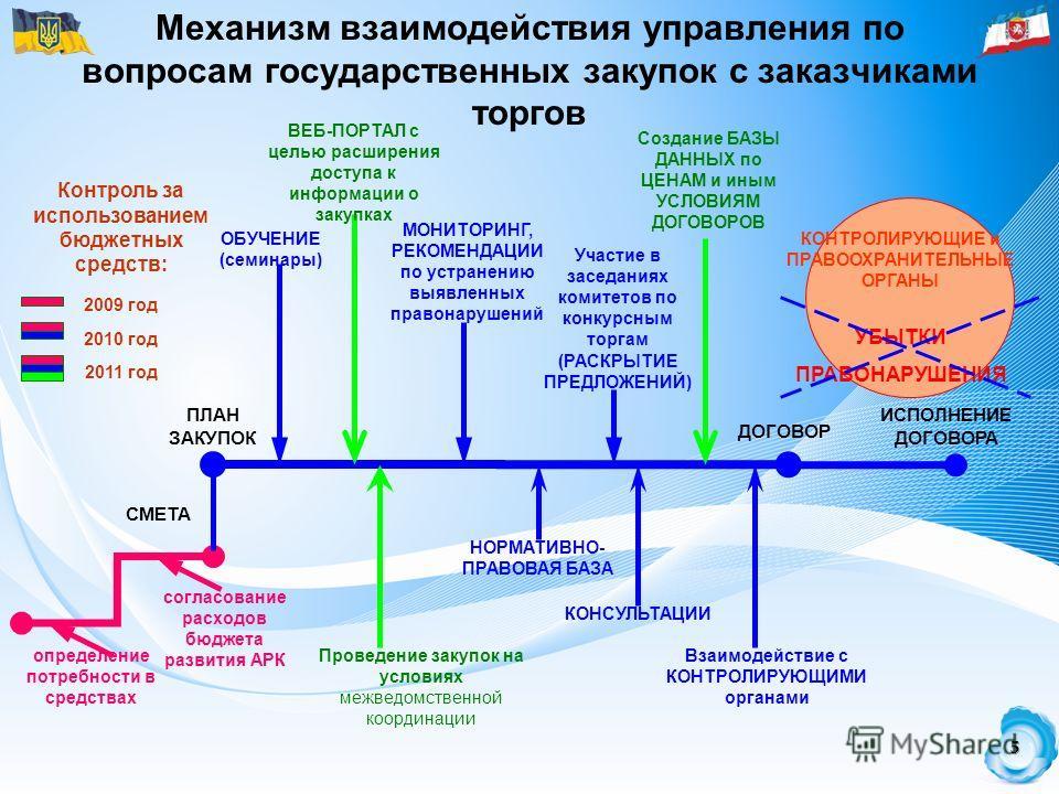 5 Механизм взаимодействия управления по вопросам государственных закупок с заказчиками торгов СМЕТА определение потребности в средствах Контроль за использованием бюджетных средств: согласование расходов бюджета развития АРК 2009 год 2010 год 2011 го