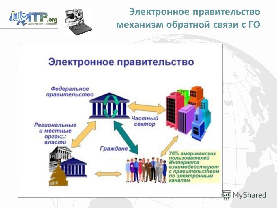 Электронное правительство механизм обратной связи с ГО
