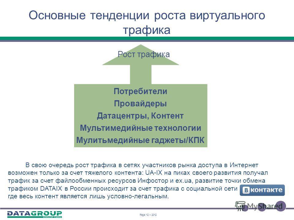 Page 11 – 2012 Эволюция точек обмена трафиком Платформа по обмену трафиком Мобильный трафик Голосовой трафик Ethernet- трафик IP-трафик Мультимедийный трафик