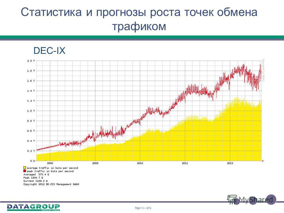 Page 13 – 2012 Статистика и прогнозы роста точек обмена трафиком Прогноз по DEC-IX: уверенных 2 терабита в секунду в этом году, медленный, но уверенный рост трафика порядка 150Гбит/с за год, улучшение инфраструктуры за счет капитальных вложений, плот
