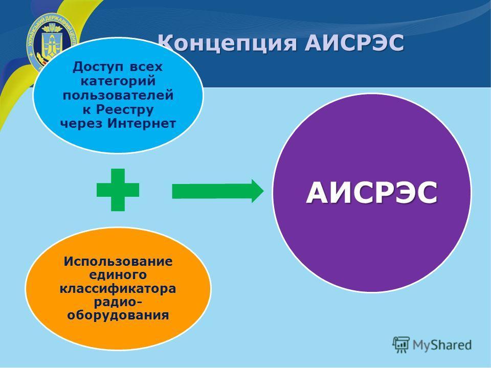 Концепция АИСРЭС Доступ всех категорий пользователей к Реестру через Интернет Использование единого классификатора радио- оборудования АИСРЭС