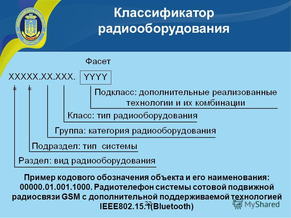 Классификатор радиооборудования 22 Пример кодового обозначения объекта и его наименования: 00000.01.001.1000. Радиотелефон системы сотовой подвижной радиосвязи GSM с дополнительной поддерживаемой технологией IEEE802.15.1(Bluetooth)