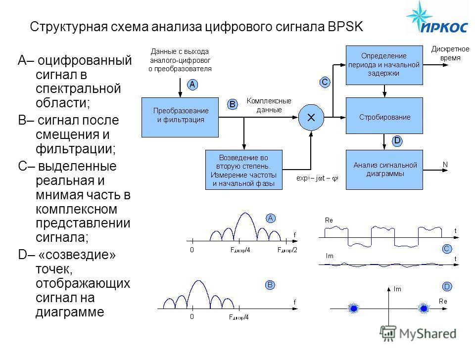 Структурная схема анализа цифрового сигнала BPSK А– оцифрованный сигнал в спектральной области; В– сигнал после смещения и фильтрации; С– выделенные реальная и мнимая часть в комплексном представлении сигнала; D– «созвездие» точек, отображающих сигна