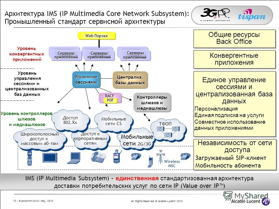 All Rights Reserved © Alcatel-Lucent 2010 13 | Expocomm-2010| May, 2010 Архитектура IMS (IP Multimedia Core Network Subsystem): Промышленный стандарт сервисной архитектуры Уровень контроллеров шлюзов и медиашлюзов Уровень управления сессиями и центра