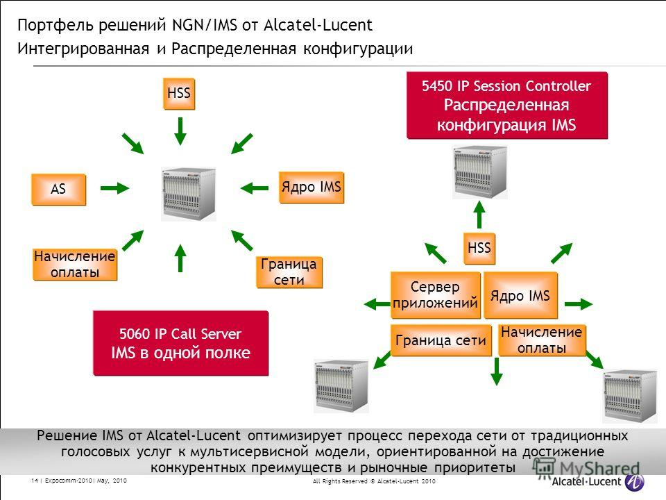 All Rights Reserved © Alcatel-Lucent 2010 14 | Expocomm-2010| May, 2010 Портфель решений NGN/IMS от Alcatel-Lucent Интегрированная и Распределенная конфигурации 5060 IP Call Server IMS в одной полке 5450 IP Session Controller Распределенная конфигура
