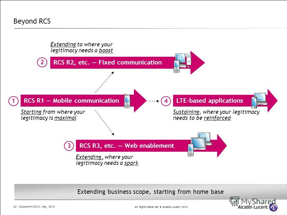 All Rights Reserved © Alcatel-Lucent 2010 20 | Expocomm-2010| May, 2010 Beyond RCS Starting from where your legitimacy is maximal RCS R1 Mobile communication RCS R2, etc. Fixed communication Extending to where your legitimacy needs a boost RCS R3, et