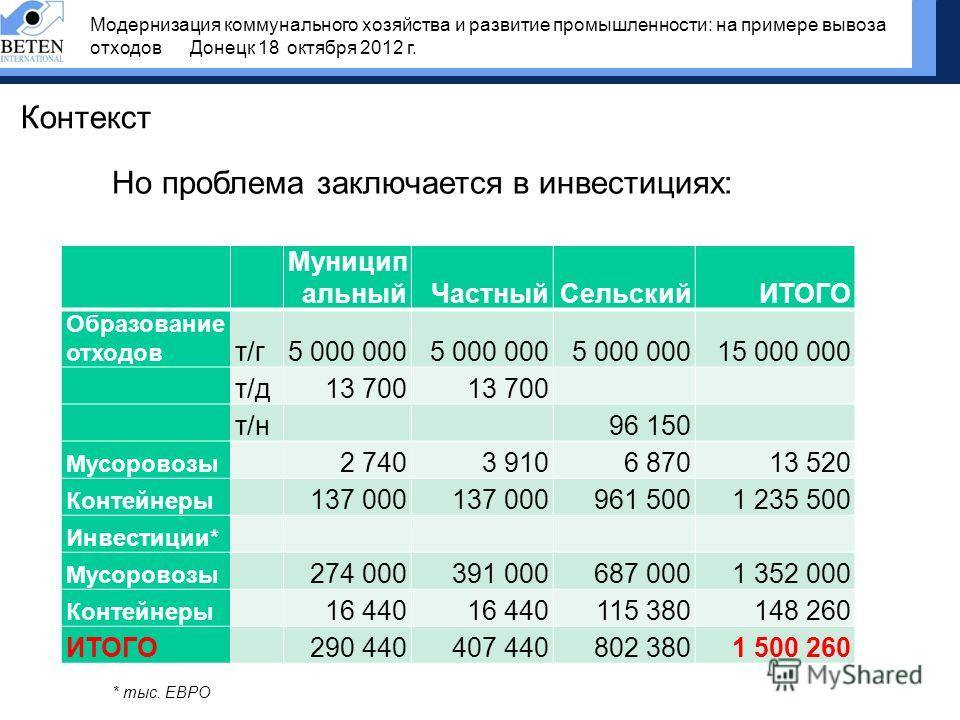 Контекст Но проблема заключается в инвестициях: Муницип альныйЧастныйСельскийИТОГО Образование отходов т/гт/г5 000 000 15 000 000 т/дт/д13 700 т/нт/н 96 150 Мусоровозы 2 7403 9106 87013 520 Контейнеры 137 000 961 5001 235 500 Инвестиции* Мусоровозы 2