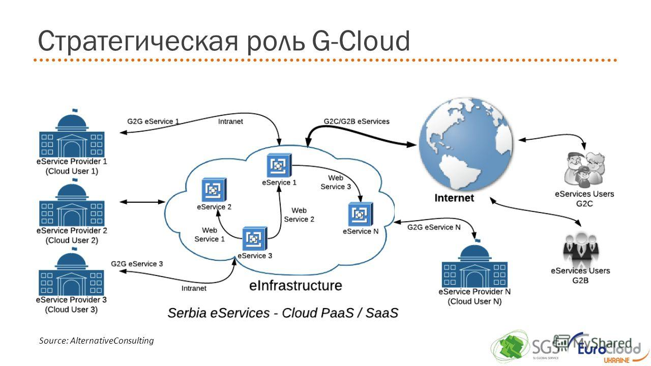 Стратегическая роль G-Cloud Source: AlternativeConsulting