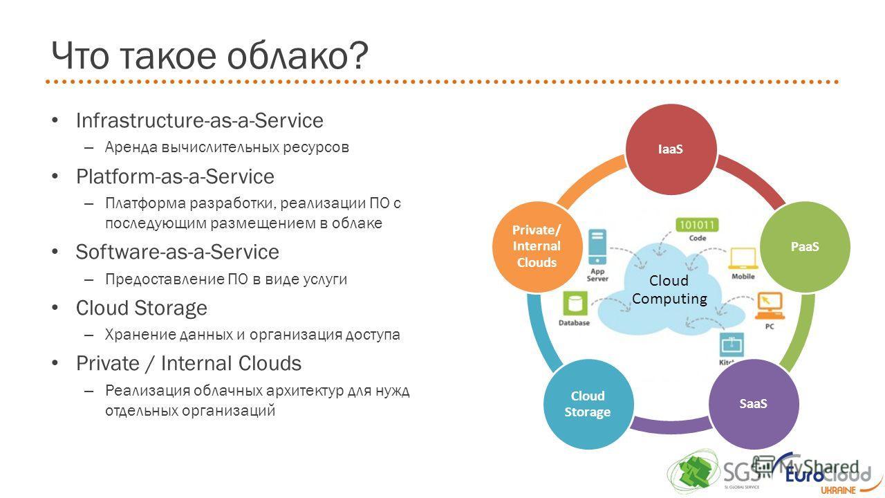 Что такое облако? Cloud Computing IaaSPaaSSaaS Cloud Storage Private/ Internal Clouds Infrastructure-as-a-Service – Аренда вычислительных ресурсов Platform-as-a-Service – Платформа разработки, реализации ПО с последующим размещением в облаке Software