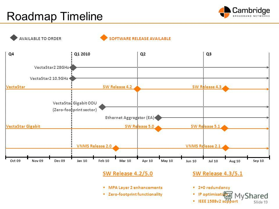 Slide 19 Mar 10Apr 10 Jun 10 Jul 10 Aug 10 Sep 10Oct 09Nov 09Dec 09Jan 10Feb 10 May 10 Roadmap Timeline VectaStar2 10.5GHz VectaStar2 28GHz Q4Q1 2010Q2Q3 SOFTWARE RELEASE AVAILABLEAVAILABLE TO ORDER VectaStar Gigabit ODU (Zero-footprint sector) Ether