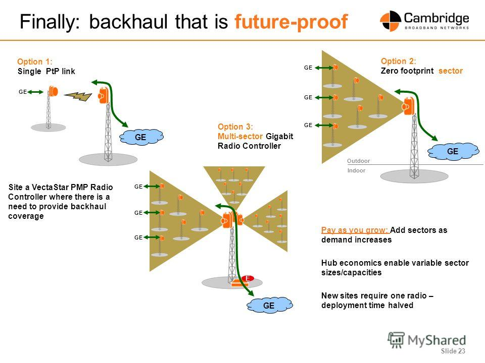 Slide 23 Option 2: Zero footprint sector Finally: backhaul that is future-proof GE Outdoor Indoor GE Option 1: Single PtP link Site a VectaStar PMP Radio Controller where there is a need to provide backhaul coverage GE E Option 3: Multi-sector Gigabi