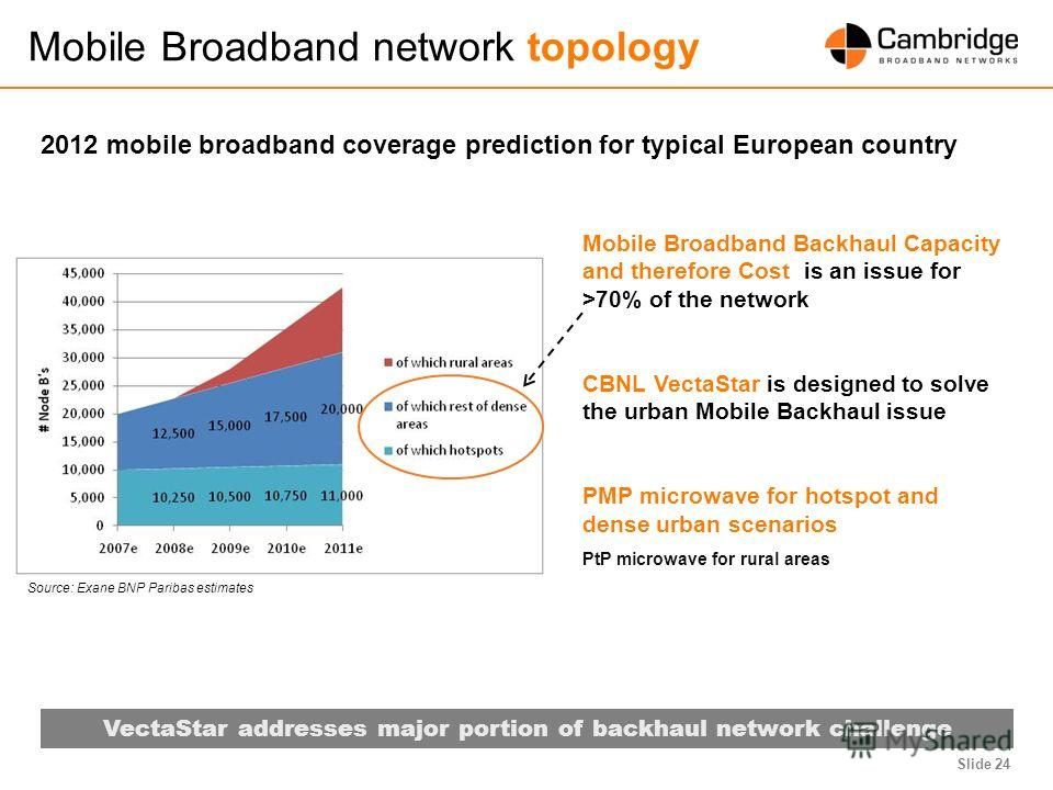 Slide 24 Mobile Broadband network topology VectaStar addresses major portion of backhaul network challenge 2012 mobile broadband coverage prediction for typical European country Source: Exane BNP Paribas estimates Mobile Broadband Backhaul Capacity a