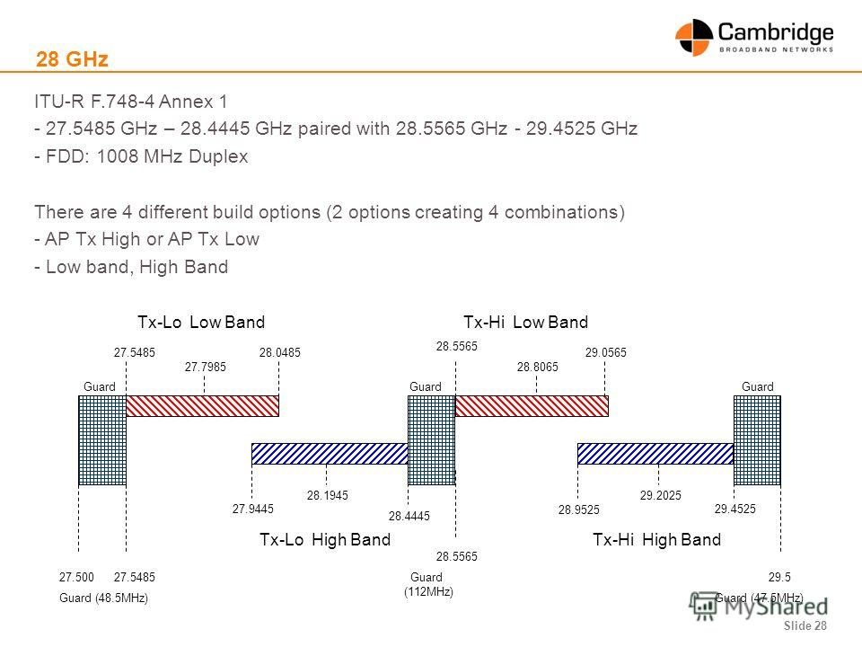 Slide 28 28 GHz ITU-R F.748-4 Annex 1 - 27.5485 GHz – 28.4445 GHz paired with 28.5565 GHz - 29.4525 GHz - FDD: 1008 MHz Duplex There are 4 different build options (2 options creating 4 combinations) - AP Tx High or AP Tx Low - Low band, High Band 27.