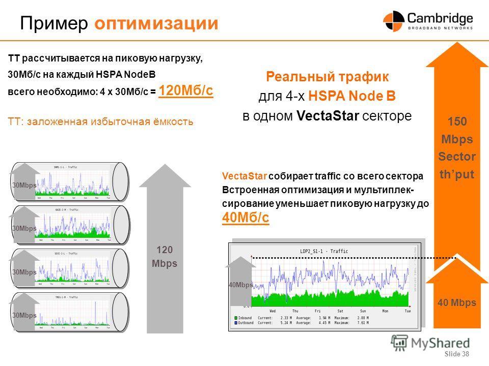 Slide 38 Пример оптимизации ТТ рассчитывается на пиковую нагрузку, 30Мб/c на каждый HSPA NodeB всего необходимо: 4 x 30Mб/с = 120Mб/c ТТ: заложенная избыточная ёмкость VectaStar собирает traffic со всего сектора Встроенная оптимизация и мультиплек- с