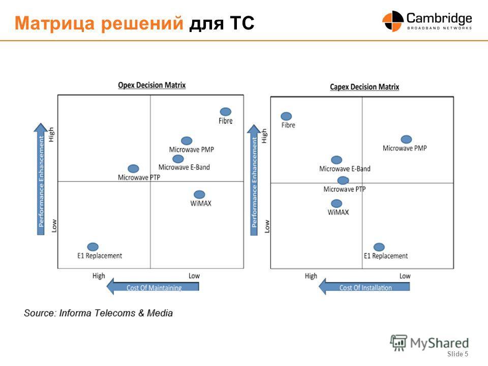 Slide 5 Матрица решений для ТС