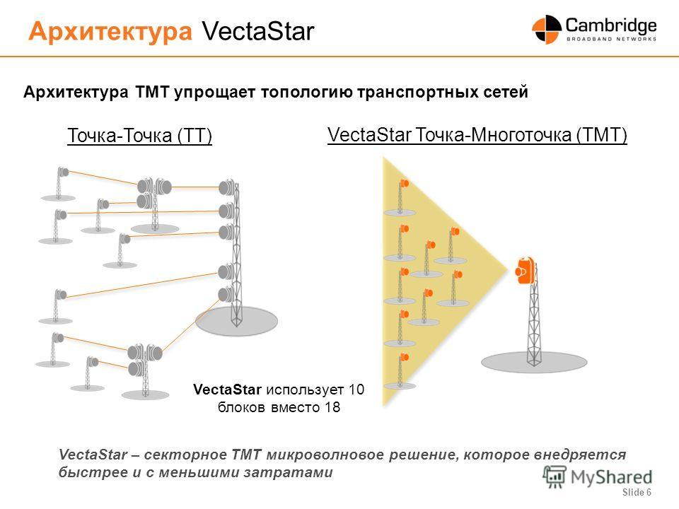 Slide 6 Точка-Точка (ТТ) Архитектура VectaStar Архитектура ТМТ упрощает топологию транспортных сетей VectaStar использует 10 блоков вместо 18 VectaStar – секторное ТМТ микроволновое решение, которое внедряется быстрее и с меньшими затратами VectaStar