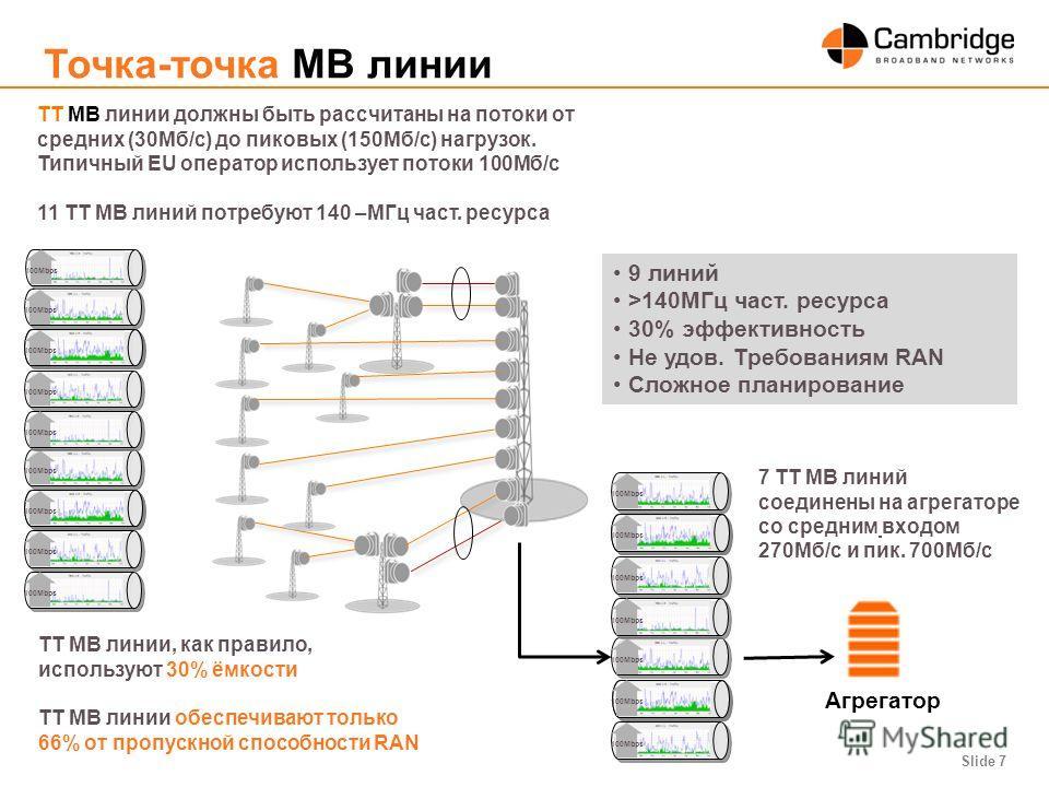 Slide 7 Точка-точка МВ линии ТТ МВ линии должны быть рассчитаны на потоки от средних (30Mб/с) до пиковых (150Mб/с) нагрузок. Типичный EU оператор использует потоки 100Mб/с 11 ТТ МВ линий потребуют 140 –MГц част. ресурса 100Mbps Агрегатор ТТ МВ линии,