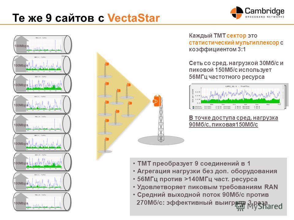 Slide 8 Те же 9 сайтов с VectaStar Каждый ТМТ сектор это статистический мультиплексор с коэффициентом 3:1 Сеть со сред. нагрузкой 30Mб/с и пиковой 150Mб/с использует 56MГц частотного ресурса В точке доступа сред. нагрузка 90Mб/с, пиковая150Mб/с 100Mb