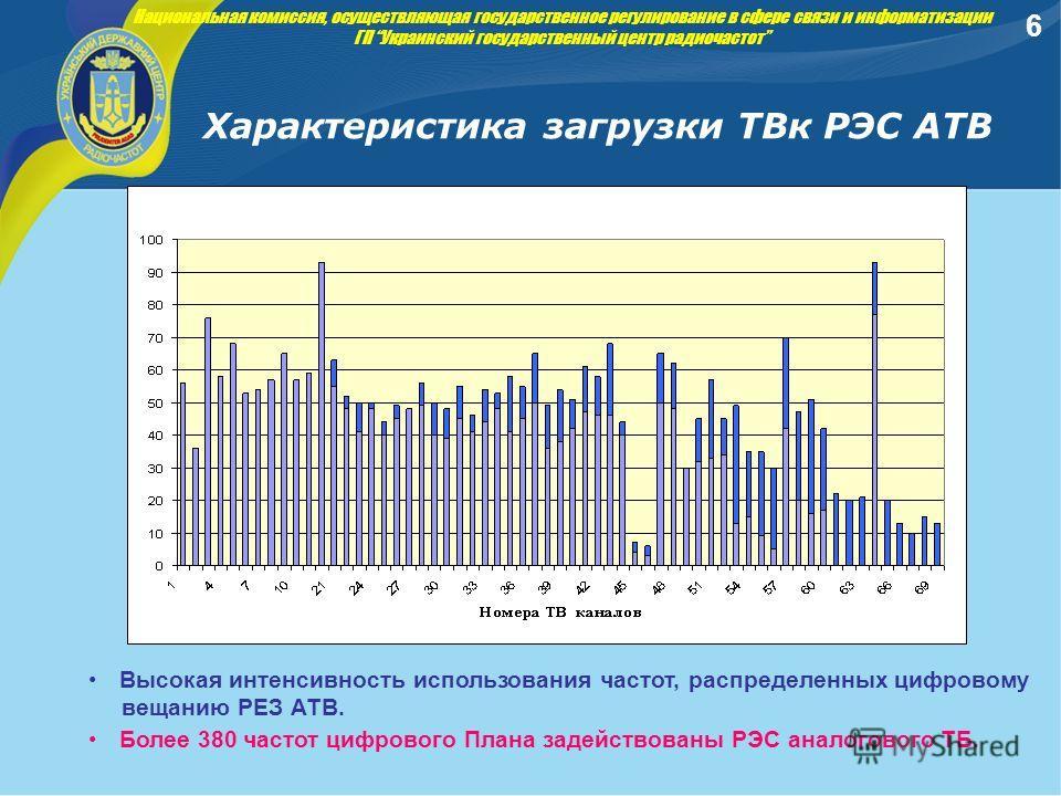 Характеристика загрузки ТВк РЭС АТВ Национальная комиссия, осуществляющая государственное регулирование в сфере связи и информатизации ГП Украинский государственный центр радиочастот Высокая интенсивность использования частот, распределенных цифровом