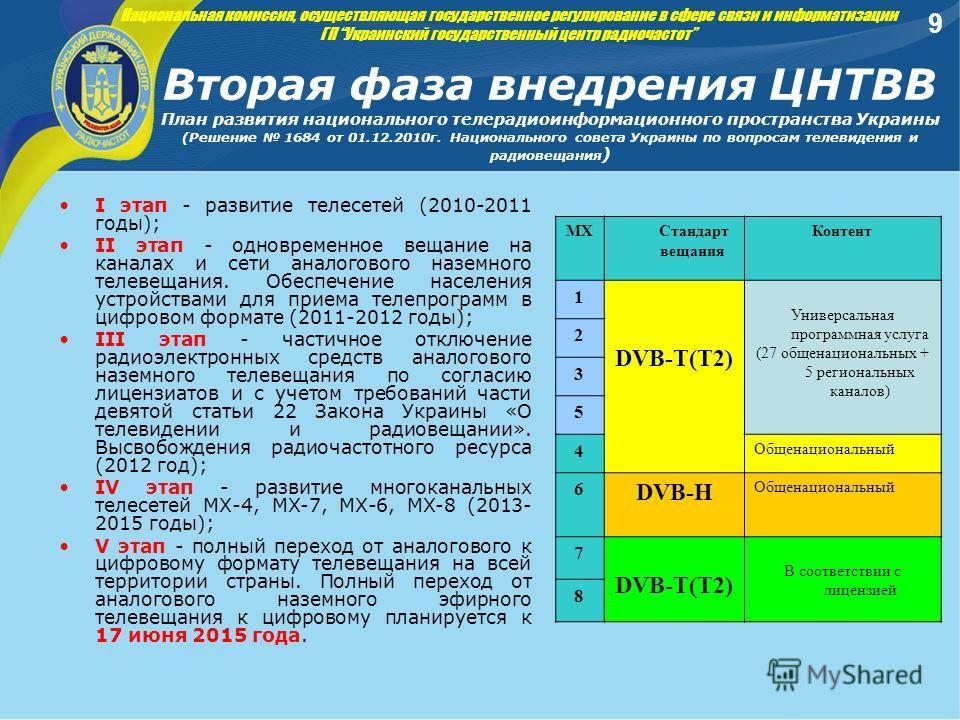 Вторая фаза внедрения ЦНТВВ План развития национального телерадиоинформационного пространства Украины (Решение 1684 от 01.12.2010г. Национального совета Украины по вопросам телевидения и радиовещания ) 9 I этап - развитие телесетей (2010-2011 годы);