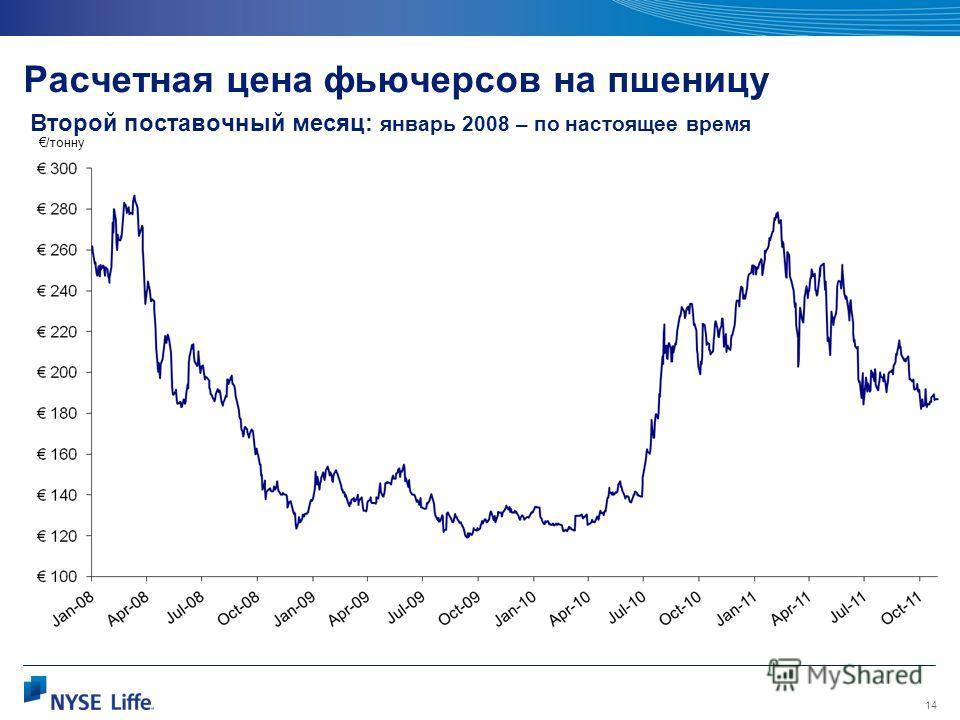 14 Расчетная цена фьючерсов на пшеницу Второй поставочный месяц: январь 2008 – по настоящее время /тонну