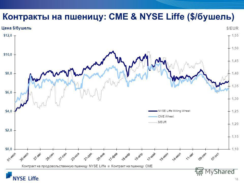 16 Контракты на пшеницу: CME & NYSE Liffe ($/бушель) Цена $/бушель $/EUR Контракт на продовольственную пшеницу NYSE Liffe и Контракт на пшеницу CMЕ