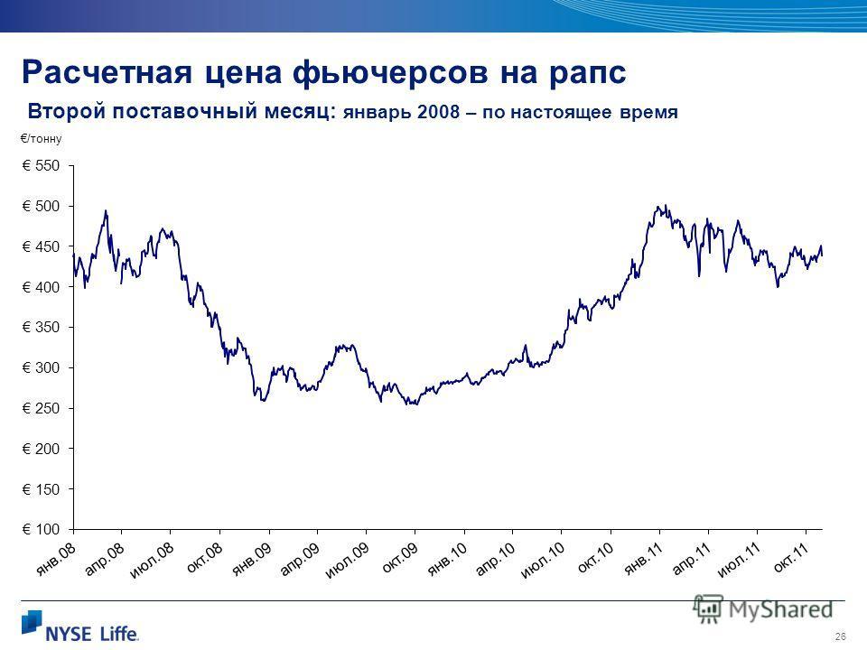 26 Расчетная цена фьючерсов на рапс Второй поставочный месяц: январь 2008 – по настоящее время /тонну