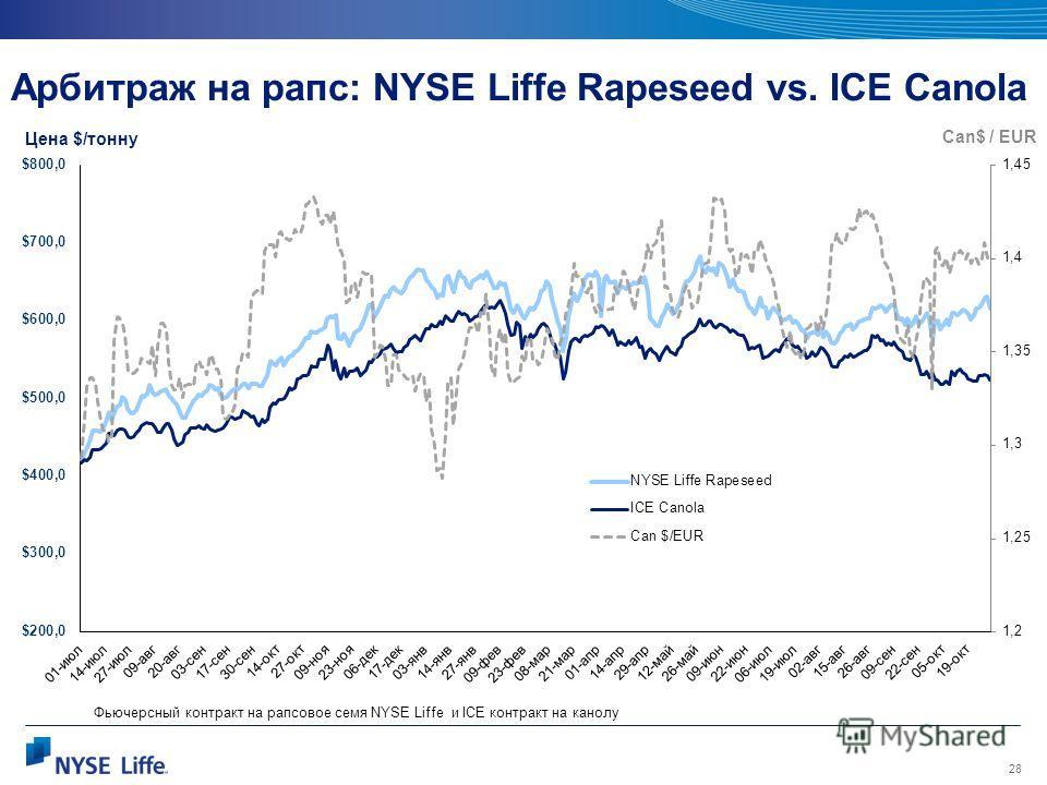 28 Арбитраж на рапс: NYSE Liffe Rapeseed vs. ICE Canola Цена $/тонну Can$ / EUR Фьючерсный контракт на рапсовое семя NYSE Liffe и ICE контракт на канолу