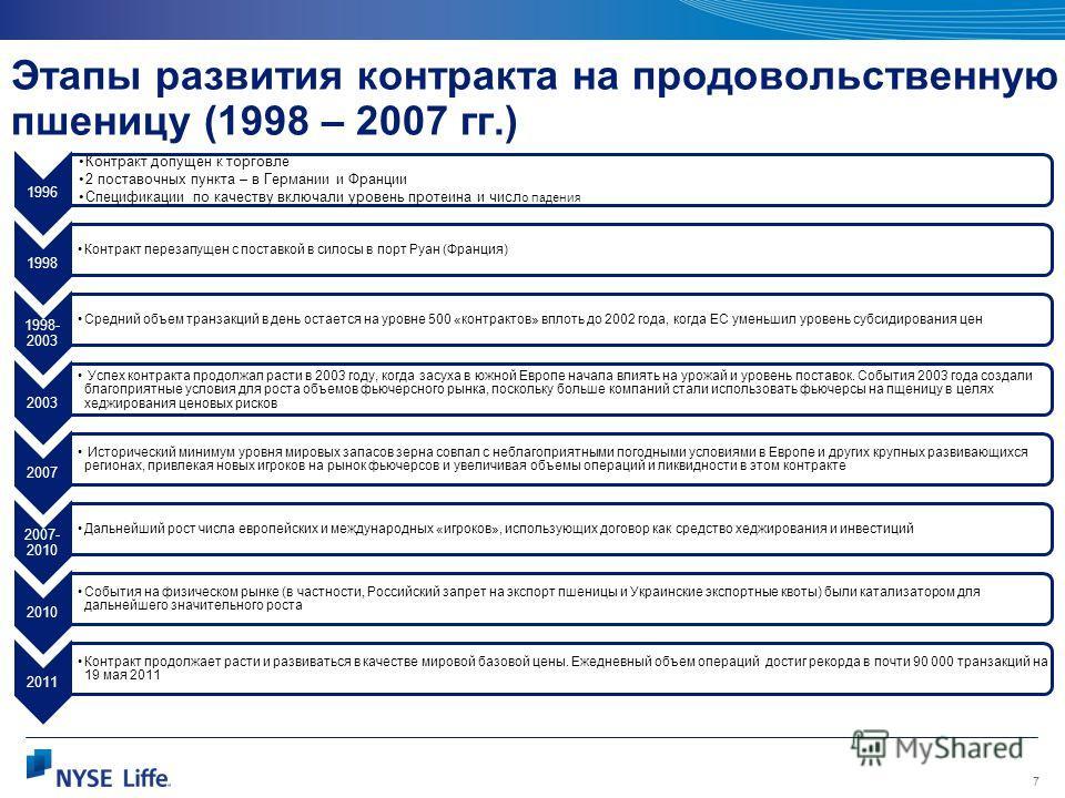 7 Этапы развития контракта на продовольственную пшеницу (1998 – 2007 гг.) 1996 Контракт допущен к торговле 2 поставочных пункта – в Германии и Франции Спецификации по качеству включали уровень протеина и числ о падения 1998 Контракт перезапущен с пос