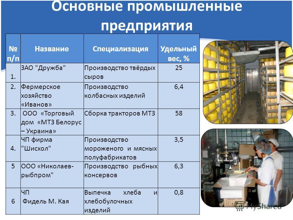 Основные промышленные предприятия п/п НазваниеСпециализацияУдельный вес, % 1.1. ЗАО