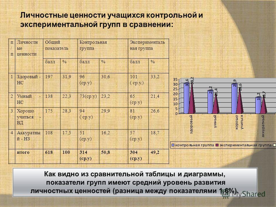 п/пп/п Личностн ые ценности Общий показатель Контрольная группа Эксперименталь ная группа балл% % % 1Здоровый - НС 19731,996 (ср.у) 30,6101 ( ср.у.) 33,2 2Умный - НС 13822,373(ср.у)23,265 (ср.у) 21,4 3Хорошо учиться - ВД 17528,394 ( ср.у) 29,981 (ср.