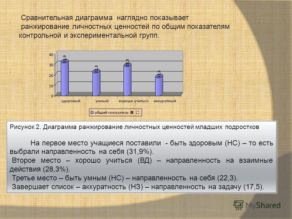 Сравнительная диаграмма наглядно показывает ранжирование личностных ценностей по общим показателям контрольной и экспериментальной групп. Рисунок 2. Диаграмма ранжирование личностных ценностей младших подростков На первое место учащиеся поставили - б