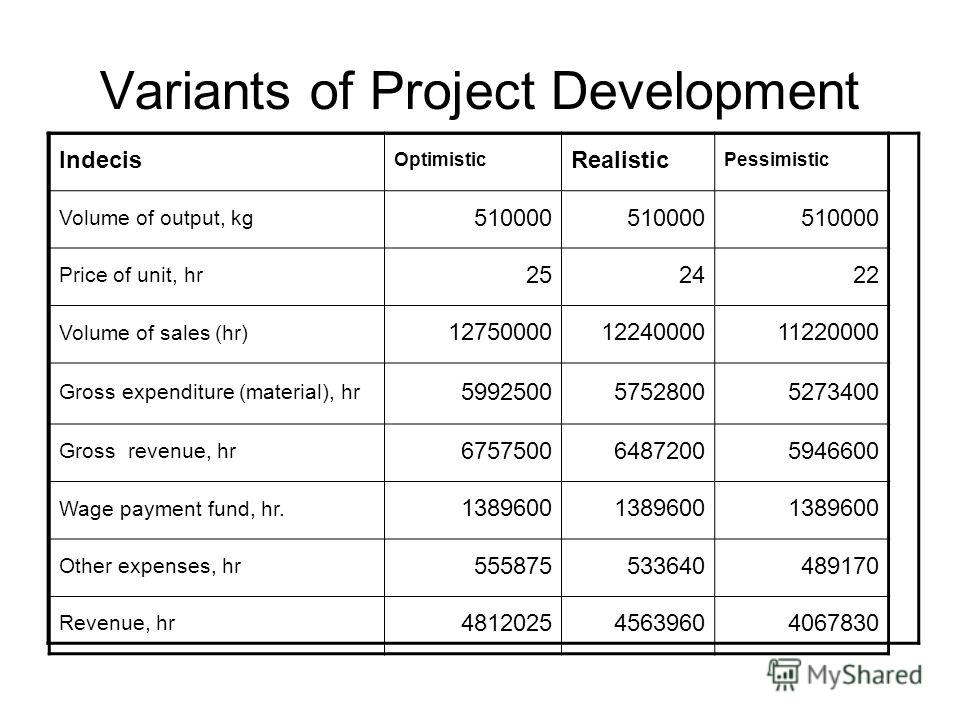 Variants of Project Development Indecis Optimistic Realistic Pessimistic Volume of output, kg 510000 Price of unit, hr 252422 Volume of sales (hr) 127500001224000011220000 Gross expenditure (material), hr 599250057528005273400 Gross revenue, hr 67575