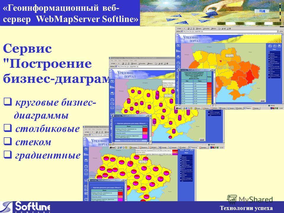 «Геоинформационный веб- сервер WebMapServer Softline» Технологии успеха Сервис Построение бизнес-диаграмм круговые бизнес- диаграммы столбиковые стеком градиентные Технологии успеха «Геоинформационный веб- сервер WebMapServer Softline»