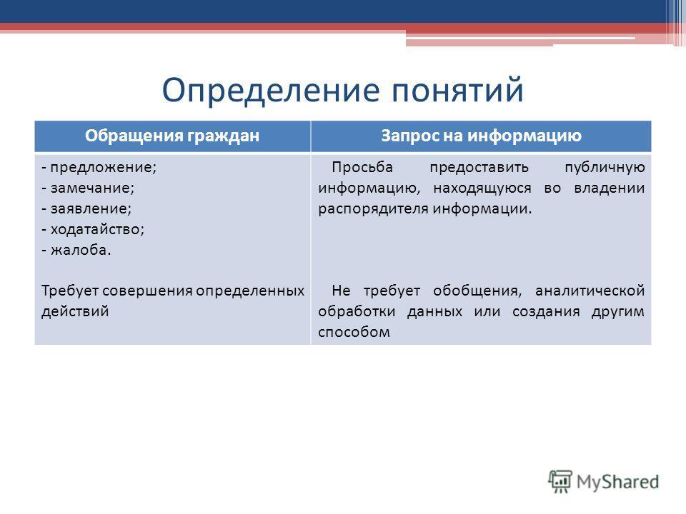 Определение понятий Обращения гражданЗапрос на информацию - предложение; - замечание; - заявление; - ходатайство; - жалоба. Требует совершения определенных действий Просьба предоставить публичную информацию, находящуюся во владении распорядителя инфо