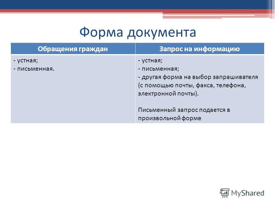 Форма документа Обращения гражданЗапрос на информацию - устная; - письменная. - устная; - письменная; - другая форма на выбор запрашивателя (с помощью почты, факса, телефона, электронной почты). Письменный запрос подается в произвольной форме
