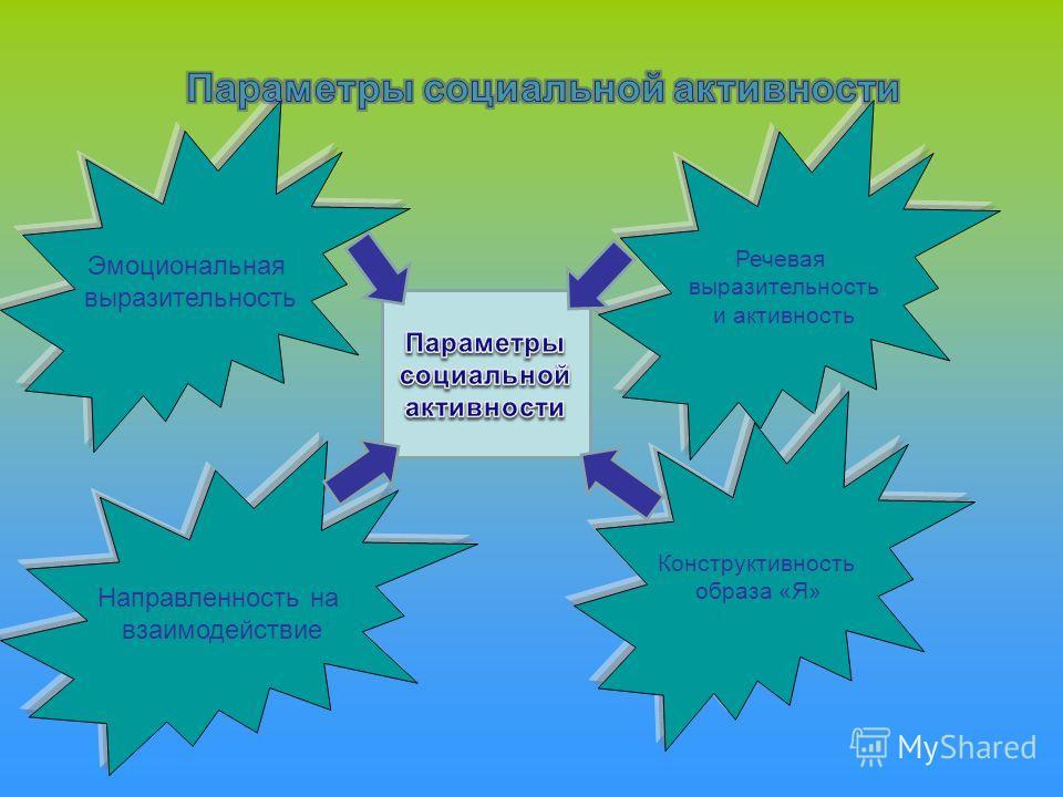 Эмоциональная выразительность Направленность на взаимодействие Речевая выразительность и активность Конструктивность образа «Я»