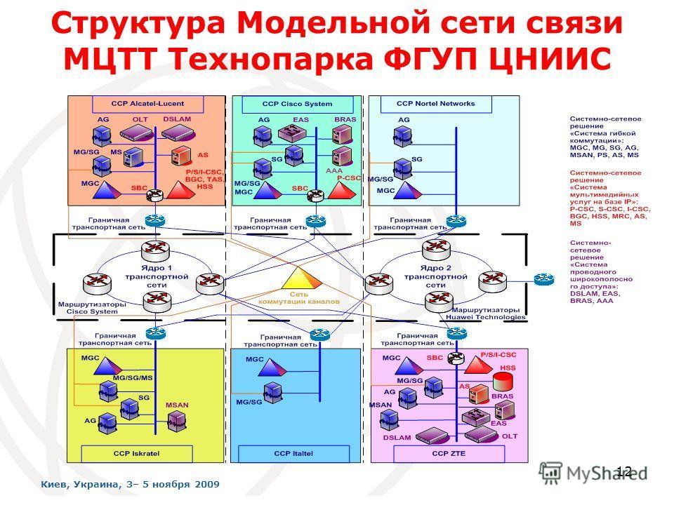 12 Структура Модельной сети связи МЦТТ Технопарка ФГУП ЦНИИС Киев, Украина, 3– 5 ноября 2009