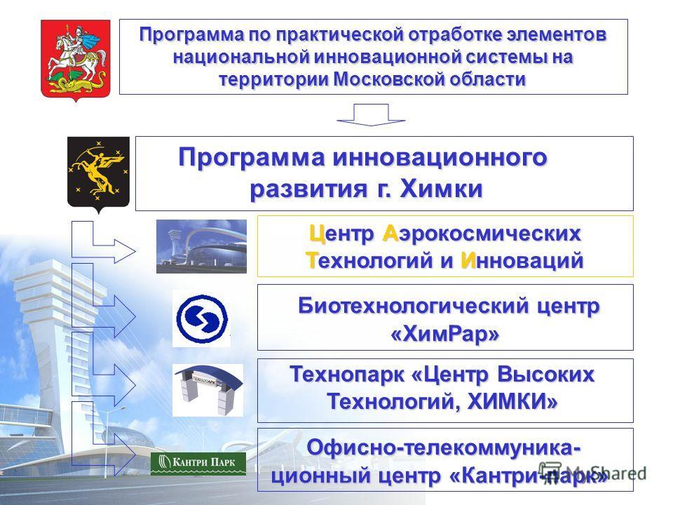 ХИМКИ НАЦИОНАЛЬНАЯ ИННОВАЦИОННАЯ СИСТЕМА В ДЕЙСТВИИ Технопарк «Центр Высоких Технологий, ХИМКИ» Программа по практической отработке элементов национальной инновационной системы на территории Московской области Программа инновационного развития г. Хим