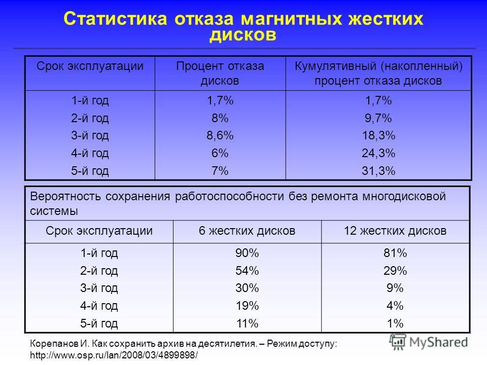Статистика отказа магнитных жестких дисков Срок эксплуатацииПроцент отказа дисков Кумулятивный (накопленный) процент отказа дисков 1-й год 2-й год 3-й год 4-й год 5-й год 1,7% 8% 8,6% 6% 7% 1,7% 9,7% 18,3% 24,3% 31,3% Вероятность сохранения работоспо