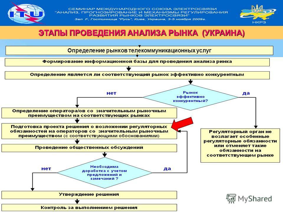 18 ЭТАПЫ ПРОВЕДЕНИЯ АНАЛИЗА РЫНКА (УКРАИНА) Определение рынков телекоммуникационных услуг