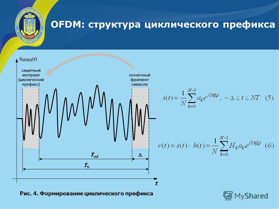 OFDM: структура циклического префикса Рис. 4. Формирование циклического префикса защитный интервал (циклический префикс) оконечный фрагмент символа Т inf ТSТS t S OFDM (t)