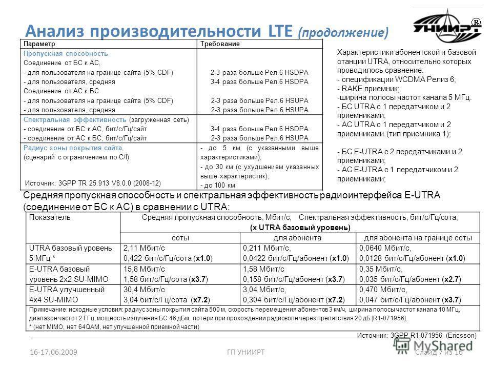 Анализ производительности LTE (продолжение) 16-17.06.2009ГП УНИИРТ Слайд 7 из 16 ПараметрТребование Пропускная способность Соединение от БС к АС, - для пользователя на границе сайта (5% CDF)2-3 раза больше Рел.6 HSDPA - для пользователя, средняя3-4 р