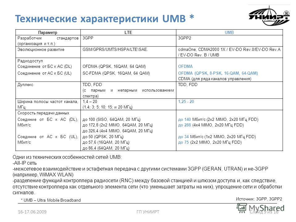 Технические характеристики UMB * 16-17.06.2009ГП УНИИРТ Слайд 9 из 16 * UMB – Ultra Mobile Broadband ПараметрLTEUMB Разработчик стандартов (организация и т.п.) 3GPP3GPP2 Эволюционное развитиеGSM/GPRS/UMTS/HSPA/LTE\SAE. cdmaOne, CDMA2000 1X / EV-DO Re