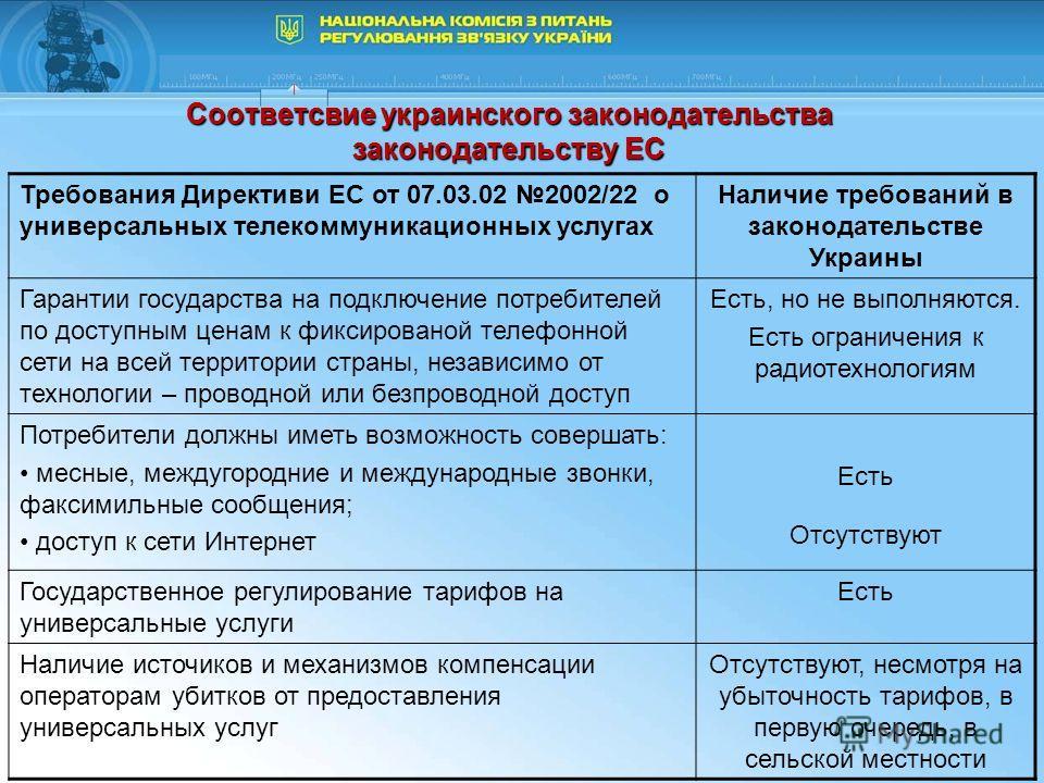 Соответсвие украинского законодательства законодательству ЕС Требования Директиви ЕС от 07.03.02 2002/22 о универсальных телекоммуникационных услугах Наличие требований в законодательстве Украины Гарантии государства на подключение потребителей по до