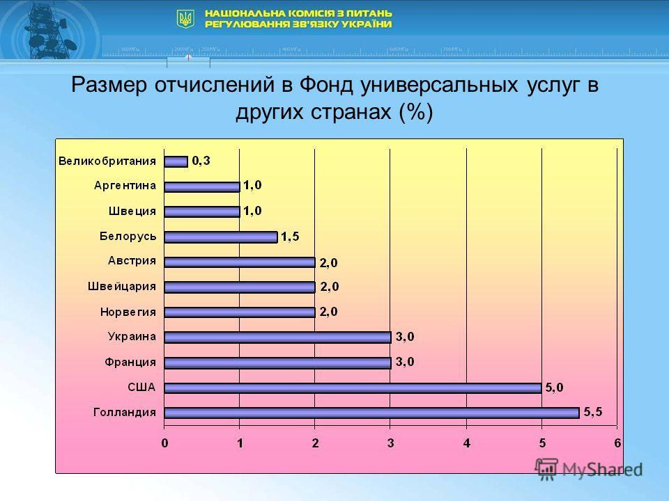 Размер отчислений в Фонд универсальных услуг в других странах (%)