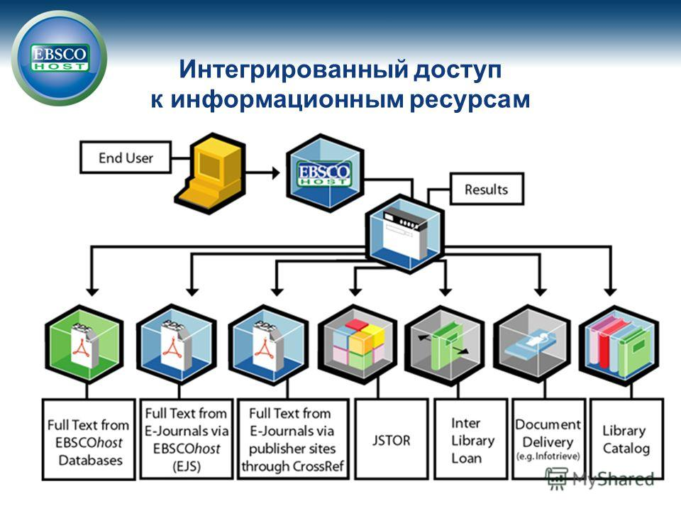 Интегрированный доступ к информационным ресурсам