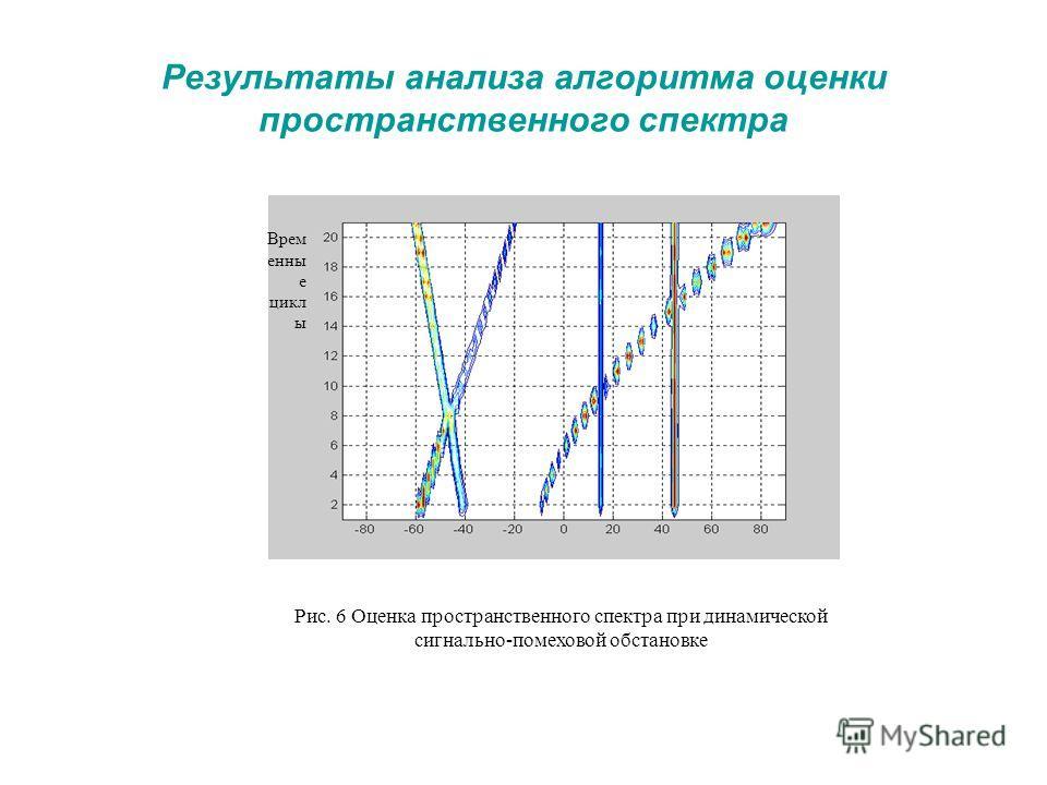 Рис. 6 Оценка пространственного спектра при динамической сигнально-помеховой обстановке Врем енны е цикл ы