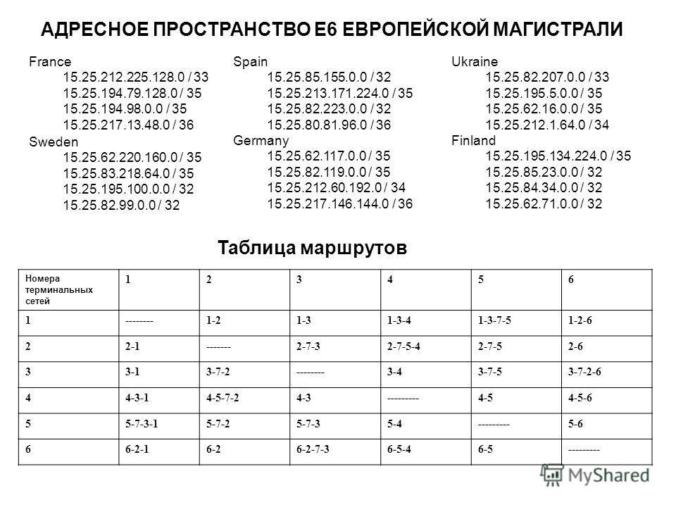 Таблица маршрутов Номера терминальных сетей 123456 1--------1-21-31-3-41-3-7-51-2-6 22-1-------2-7-32-7-5-42-7-52-6 33-13-7-2--------3-43-7-53-7-2-6 44-3-14-5-7-24-3---------4-54-5-6 55-7-3-15-7-25-7-35-4---------5-6 66-2-16-26-2-7-36-5-46-5---------